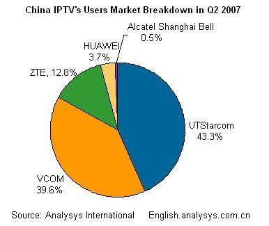 iptv market research Read this essay on iptv market research come browse our large digital warehouse of free sample essays get the knowledge you need.