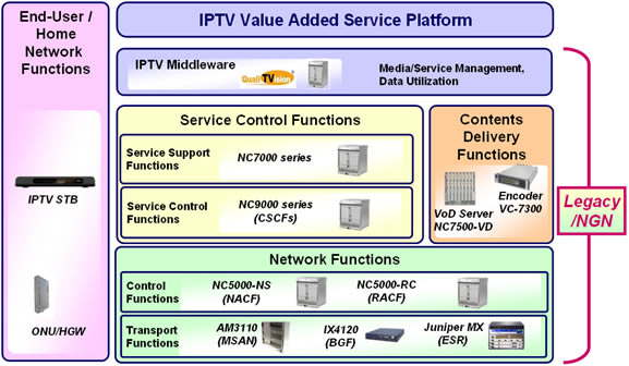 NEC Product Lineup for Use in IPTV Solutions