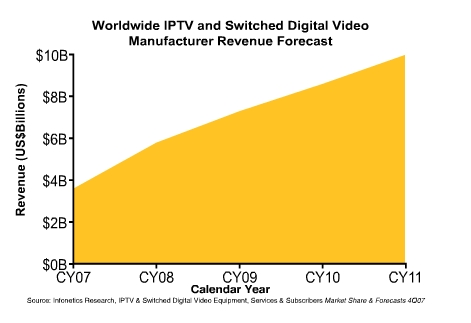Worldwide IPTV and Switched Digital Video Manufacturer Revenue Forecast