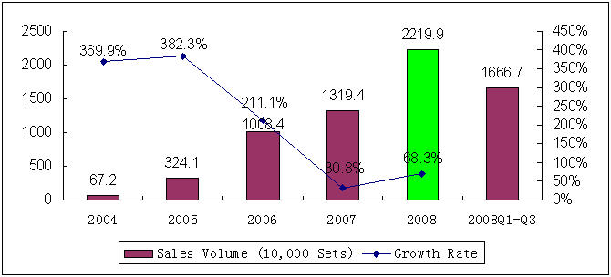 Sales Volume of China's Digital TV STB Market in 2004-2008
