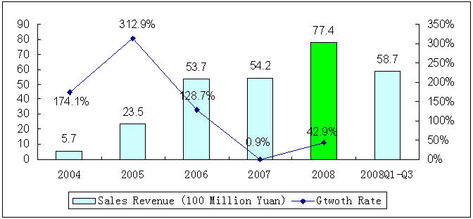 Sales Revenue of China's Digital TV STB Market in 2004-2008