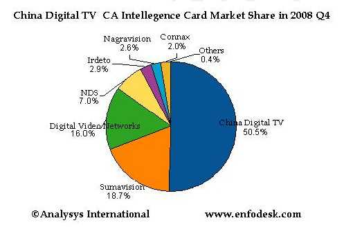 China Digital TV Holding, Sumavision, Digital Video Networks, NDS, Irdeto, Nagravision, Conax, www.enfodesk.com