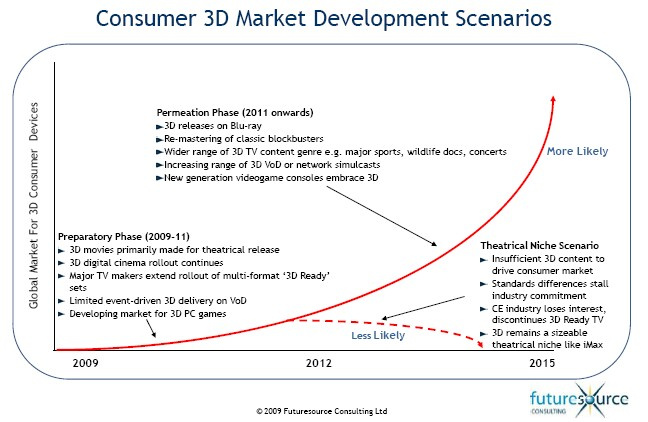 Global Market For 3D Consumer Devices