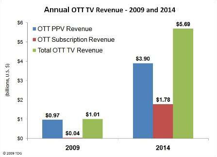 OTT PPV Revenue; OTT Subscription Revenue; Total OTT TV Revenue