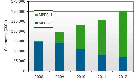 MPEG-4, MPEG-2, 2008, 2009, 2010, 2011, 2012