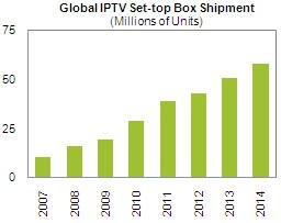 Millions of Units: 2007 2008 2009 2010 2011 2012 2013 2014