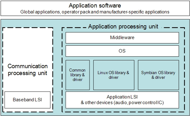 Application software (Global applications, operator pack and manufacturer-specific applications), Application Processing Unit (Middleware, OS, Application LSI & other devices), Communication processing unit (Baseband LSI)