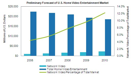 Network Video, Total Home Video Entertainment, Network Video Percentage of Total Market