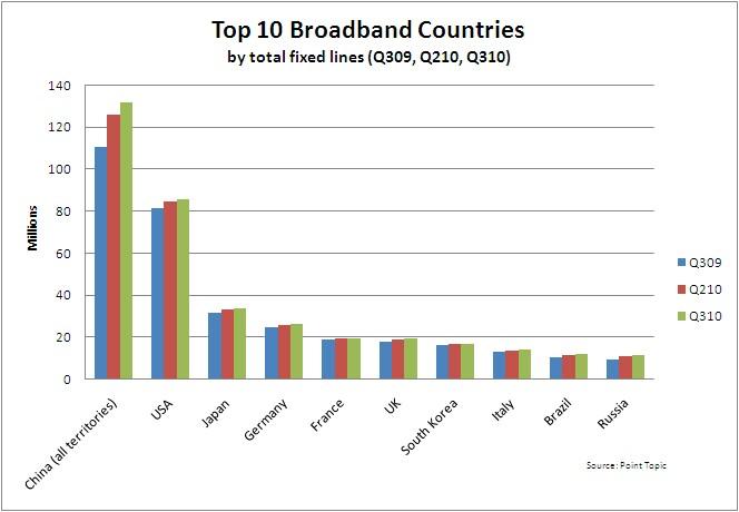 Broadband penetration italy
