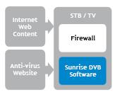 Internet web content, antivirus website, STB/TV, Firewall, Sunrise DVB Software