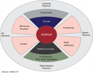 Android, licensing revenue, ad revenue, web analystics revenue, search revenue, broadband service providers, accessories, content, retail distribution, components, devices, software and apps, in-house and third party developers