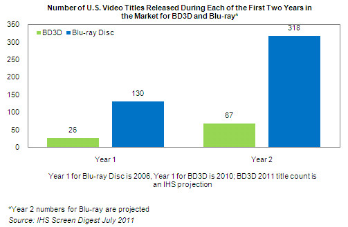 Number of U.S. Video Titles Released During Each of The First Two Years in The Market for BD3D and Blu-ray