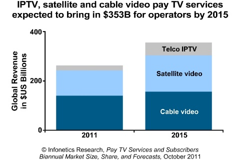 Infonetics Research, Pay TV Services and Subscribers Biannual Market Size, Share and Forecasts, October 2011