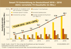 Smart TV performance in Germany 2010-2016