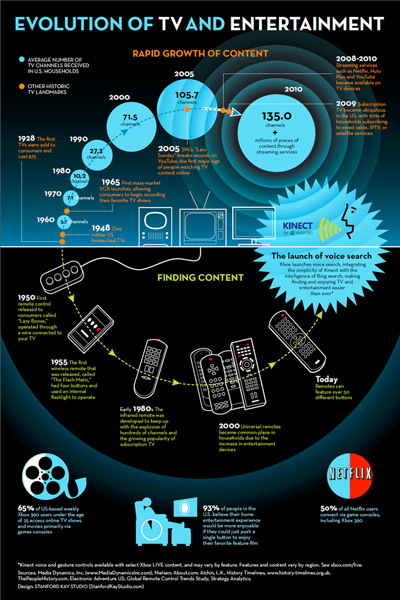 A look at the rapid growth of television content, from the birth of television to current day. The infographic also depicts the evolution of how we find content on TV, from the first remote control in 1960 to finding content on Xbox 360 using voice recognition powered by Kinect and Bing