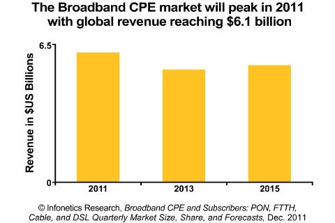 The broadband CPE market will peak in 2011 with global revenue reaching $6.1 billion