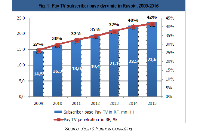 Pay TV subscriber base, penetration