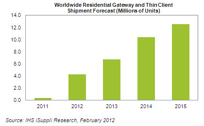 World Residential Gateway and Thin Client Shipment Forecast