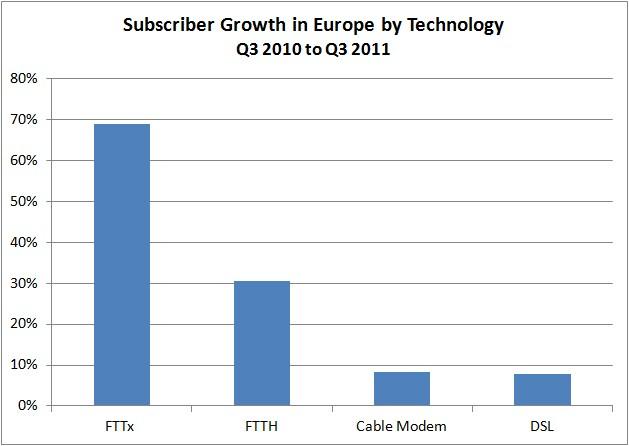 DSL, Cable Modem, FTTx (inc. VDSL, FTTB), FTTH
