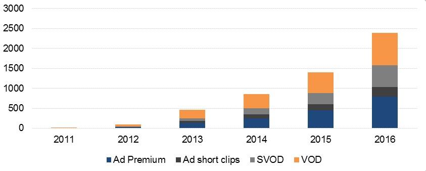 VOD, Ad Premium, SVOD, Ad short clips