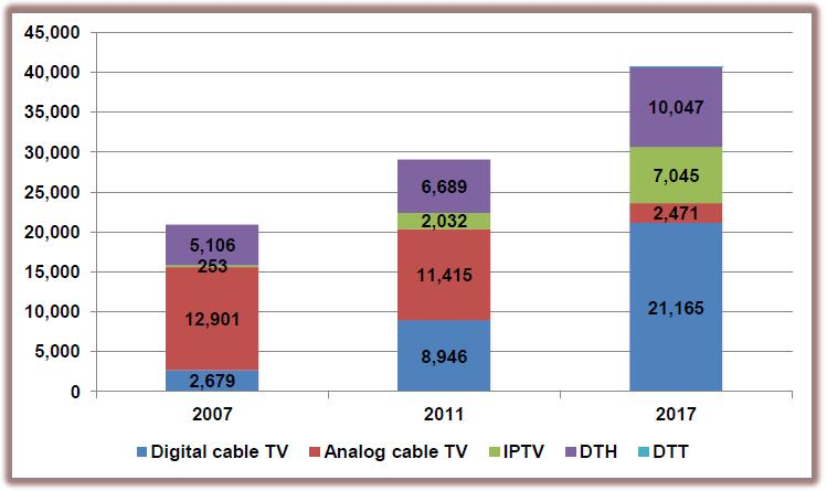 Digital cable TV, Analogue cable TV, IPTV, DTH, DTT