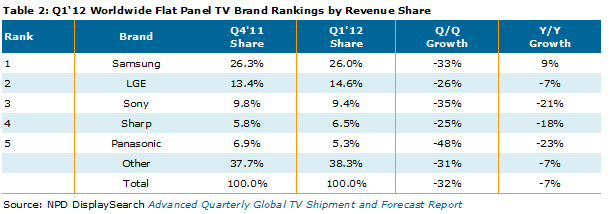 global lcd tv shipments fall for the first time ever in q1 12 digital tv news. Black Bedroom Furniture Sets. Home Design Ideas