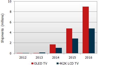 OLED TV, 4K2K LCD TV