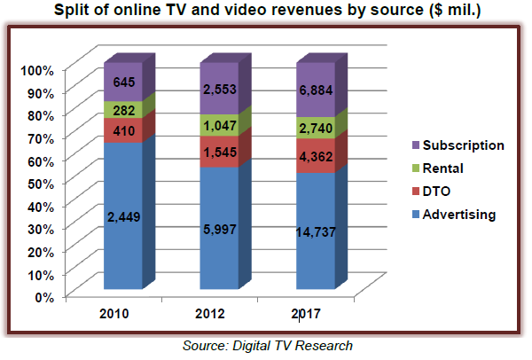 Subscription, Rental, Download to own (DTO), Advertising
