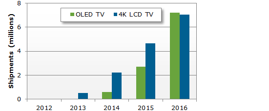 Shipments 2012-2016