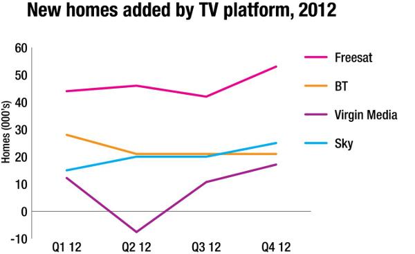 Freesat, BT plc, Virgin Media, BSkyB