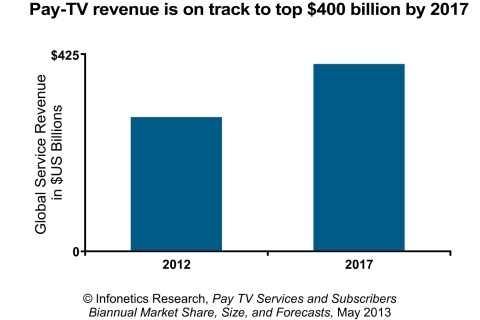 Global Service Revenue in $US Billions - 2012, 2017