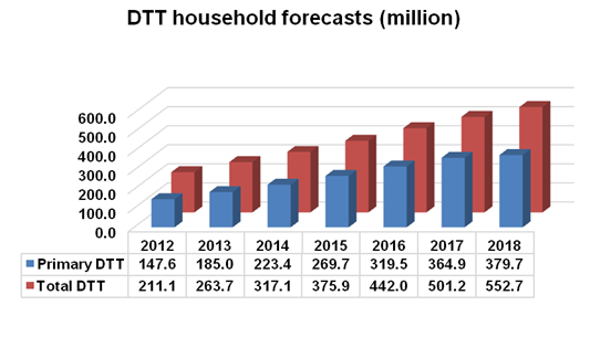 2012-2018: Total DTT, Primary DTT