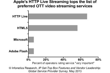 HTTP Live, HTML5, Microsoft, Adobe Flash