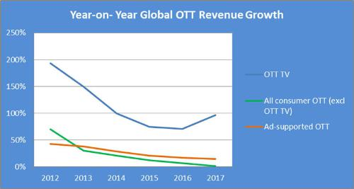 OTT TV, All consumer OTT (excl. OTT TV), Ad-supported OTT