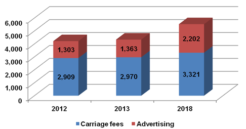 Carriage Fees, Advertising - 2012, 2013, 2018