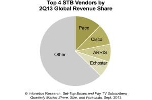 Pace, Cisco, ARRIS, Echostar, Other