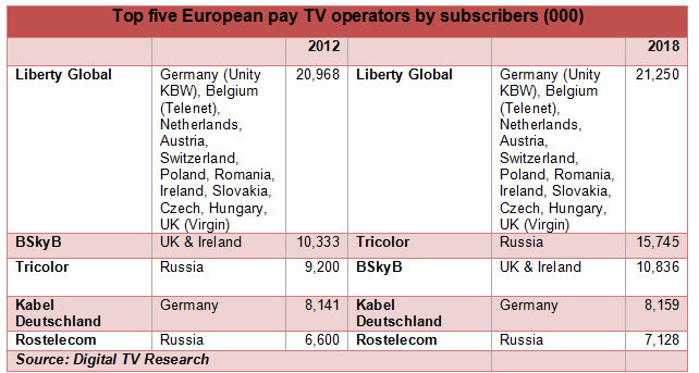 Liberty Global, Unity KBW, Telenet, Virgin Media, BSkyB, Tricolor TV, Kabel Deutschland, Rostelecom