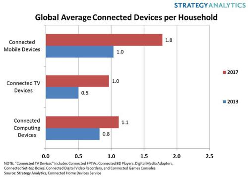 Connected Mobile Devices, Connected TV Devices, Connected Computing Devices