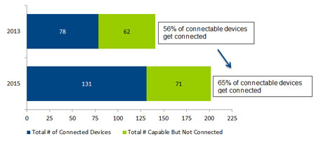 Total # of Connected Devices, Total # Capable But Not Connected