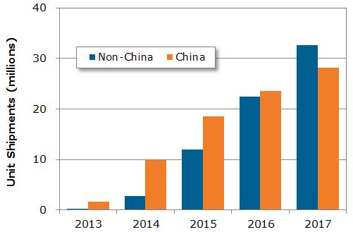 China, Non-China 2013-2017