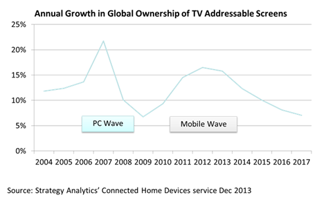 PC Wave, Mobile Wave - 2004-2017