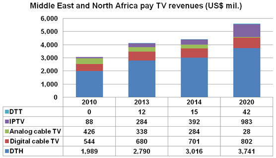 Middle East and North Africa pay TV revenues