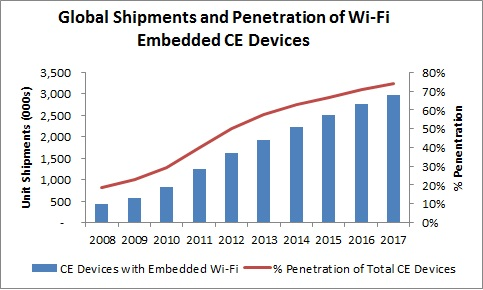 CE Devices with Embedded Wi-Fi; Penetration of Total CE Devices