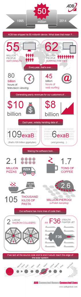Infographic 50 million devices