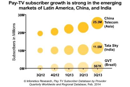 China Telecom (Asia); Tata Sky (India); GVT (Brazil)