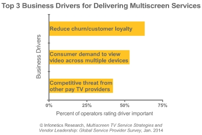 Reduce churn/customer loyalty, Consumer demand to view video across multiple devices, Competitive threat from other pay TV providers