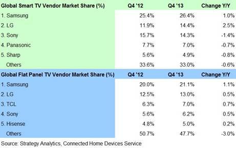Global Smart TV/Flat Panel TV Vendor Market Share - Samsung, LG Electronics, Sony Corporation, Panasonic, Sharp Corporation, TCL, Hisense
