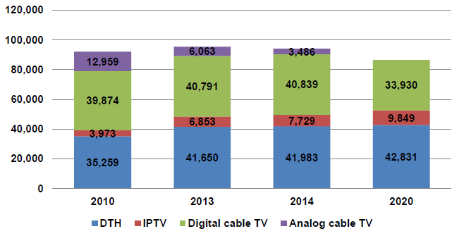 DTH, IPTV, Digital cable TV, Analog cable TV