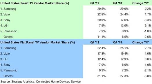 Samsung, Vizio, Sony Corporation, LG Electronics, Panasonic