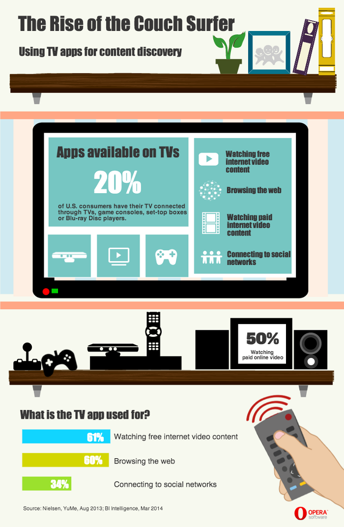 Using TV apps for content discovery